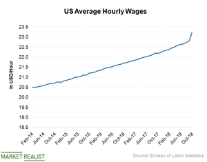uploads/2018/12/US-Wages-1.png