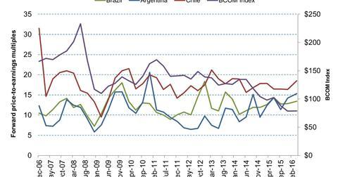 uploads/2016/04/Historical-Valuations-of-Latin-America-new.jpg