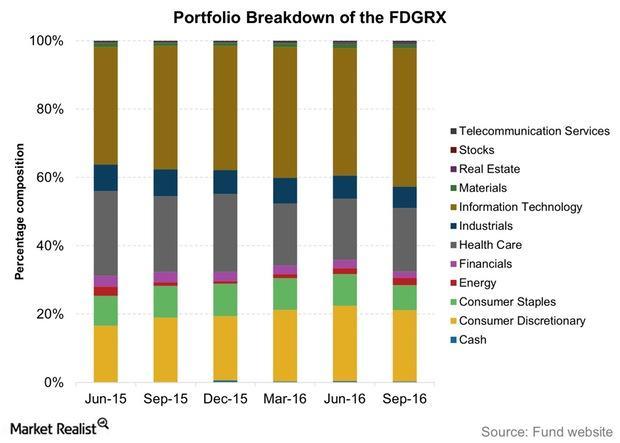 uploads///Portfolio Breakdown of the FDGRX