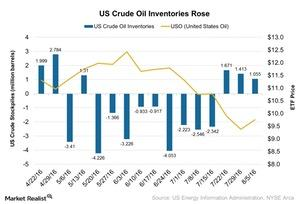uploads///US Crude Oil Inventories Rose