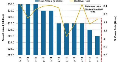 uploads/2014/12/3-Year-Treasury-Note-Issuance-versus-Bid-Cover-Ratio1.jpg