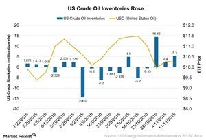 uploads///US Crude Oil Inventories Rose