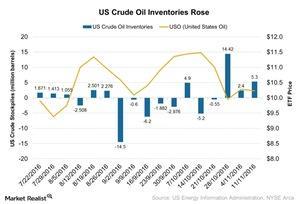 uploads/2016/11/US-Crude-Oil-Inventories-Rose-2016-11-22-1.jpg