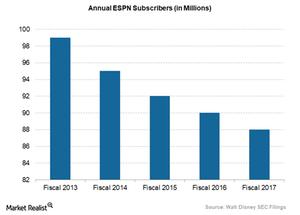 uploads/2018/03/ESPN-subscribers-1.png