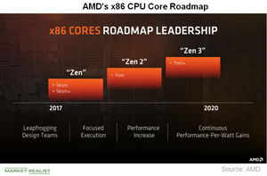 uploads/2018/12/A2_Semiconductors_AMD_CPU-roadmap-1.png