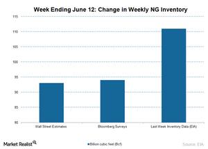 uploads/2015/06/US-nG-inventory-estimates-JUne-18-20151.png