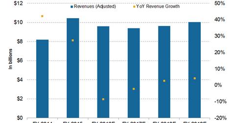 uploads/2016/11/revenue-projections-4-1.png