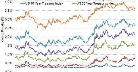 uploads/2014/03/Treasury-Yields1.png