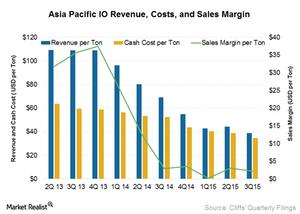 uploads/2015/11/APIO-revenue1.png
