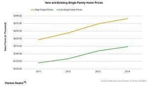 uploads///Single home price