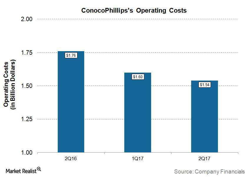 uploads///COP Q Operating Costs