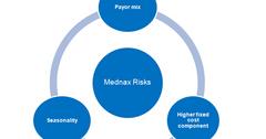 uploads///Mednax Risks