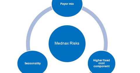 uploads/2017/12/Mednax-Risks-1.png