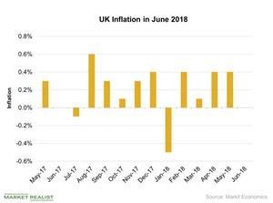 uploads///UK Inflation in June