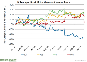 uploads/2018/11/JCP-Stock-1.png