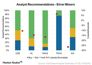 uploads/2016/04/Analyst-ratings_Silver-miners1.png