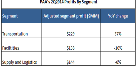 uploads/2014/09/PAA-earnings-by-segment.png