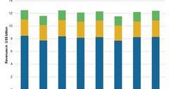 uploads///Chart  Segment Revenues