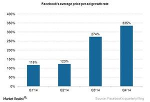 uploads///Facebook ad price growth rate