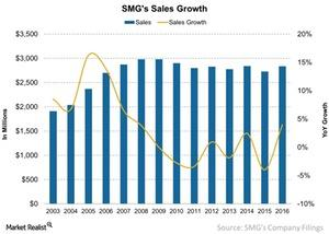 uploads///SMGs Sales Growth