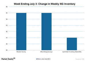 uploads/2015/07/NG-inventory-July-16-20151.png