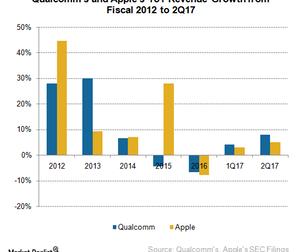 uploads/2017/06/A8_Semiconductors_QCOM-AAPL-YoY-revenue-growth-2Q17-1.png