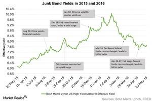 uploads/2016/05/Junk-Bond-Yields-in-2015-and-2016-2016-05-241.jpg