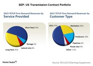 uploads///sep us transmission contract portfolio