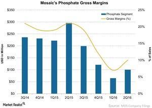 uploads///Mosaics Phosphate Gross Margins