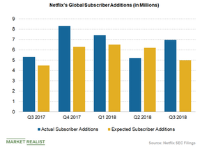 uploads/2018/11/netflixs-global-subscriber-additions-1.png