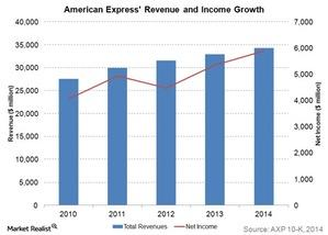 uploads///american express revenue and income growth