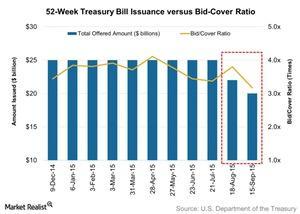 uploads/// Week Treasury Bill Issuance versus Bid Cover Ratio