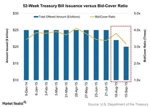 uploads/2015/09/52-Week-Treasury-Bill-Issuance-versus-Bid-Cover-Ratio-2015-09-201.jpg