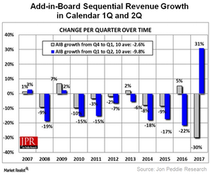uploads///A_Semiconductors_GPU sales growth Q