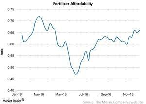 uploads/2016/12/Fertilizer-Affordability-2016-12-05-1.jpg