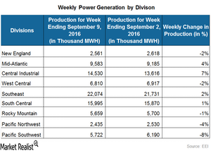 uploads///power generation by divison