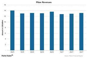 uploads/2018/01/Chart-03-Revenues-1.jpg