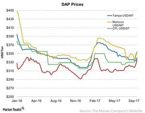 uploads/2017/09/DAP-Prices-2017-09-22-1.jpg