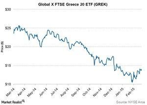 uploads///Global X FTSE Greece  ETF GREK