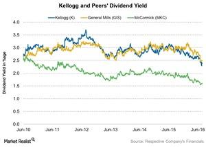 uploads///Kellogg and Peers Dividend Yield