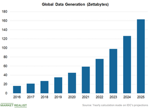 uploads/2018/07/IDC-Data-Generation-1.png