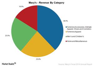 uploads///Macys Revenu By category