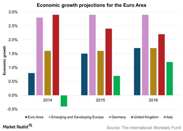 uploads///Economic growth projections for the Euro Area