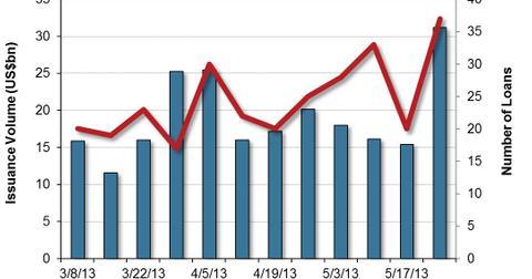 uploads/2013/05/US-Leveraged-Loan-Market-Volumes-2013-05-30.jpg