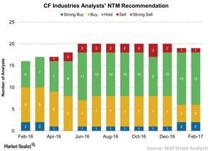 uploads/2017/02/CF-Industries-Analysts-NTM-Recommendation-2017-02-22-1.jpg