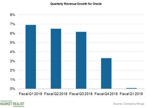 uploads///qtrly revs growth