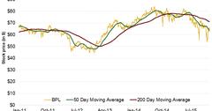 uploads///BPL stock performance