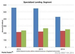 uploads///Specialized lending segment