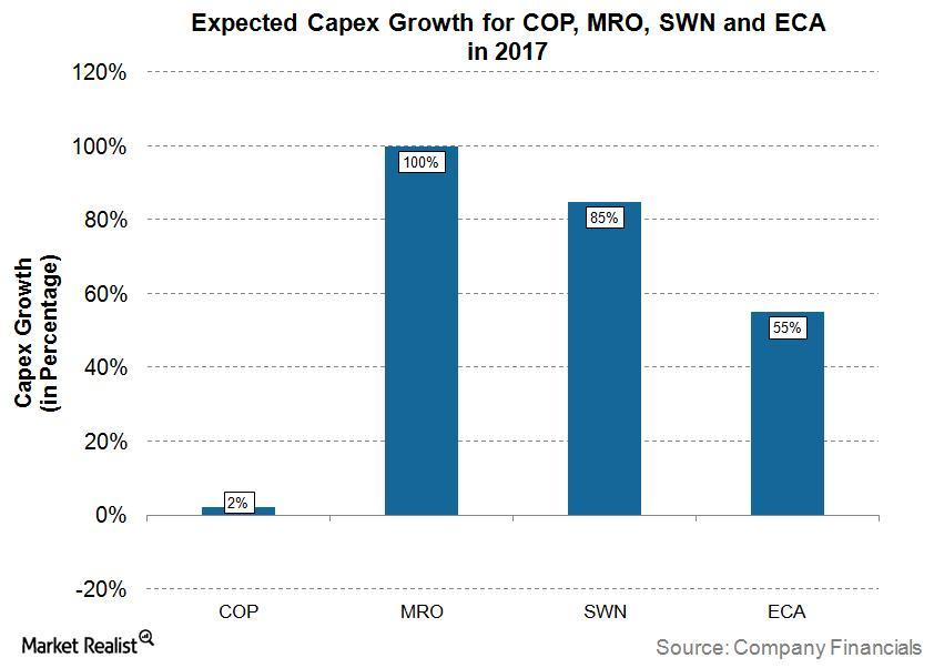uploads///Capex Growth
