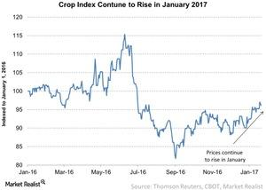 uploads///Crop Index Contune to Rise in January